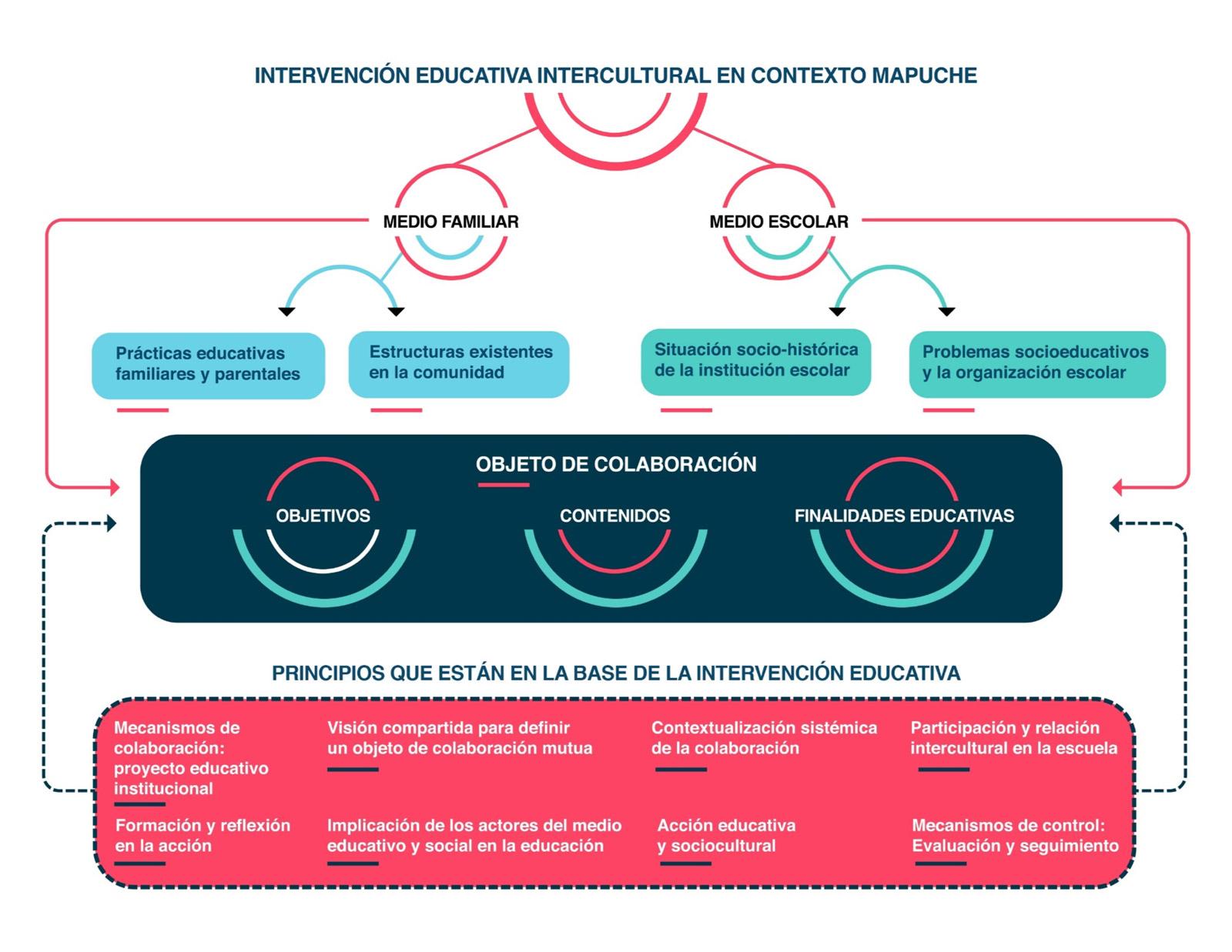 INATUZUGUMEW Modelo de Intervención Educativa Intercultural en Contexto Indígena